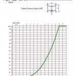 DT-100 power curve