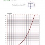 DT-300 power curve