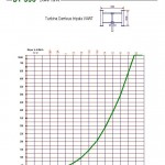 DT-500 power curve